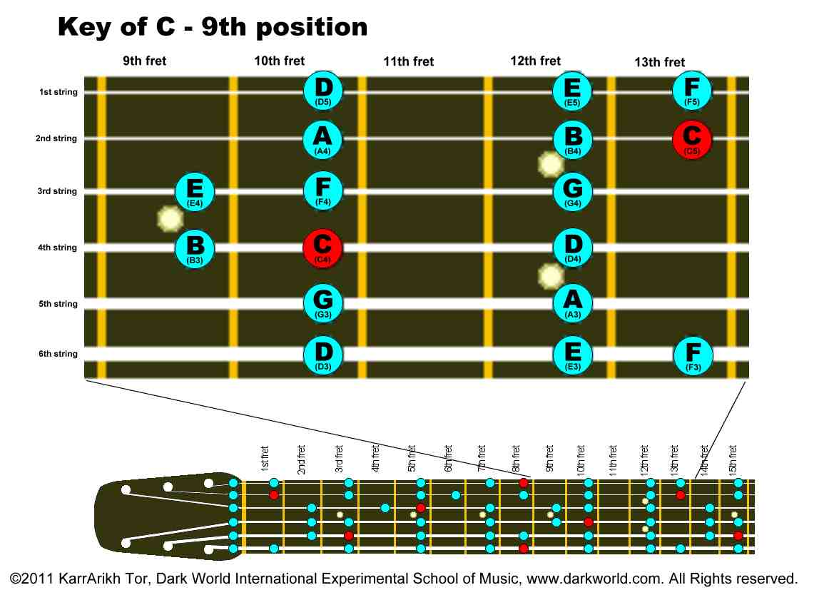 Key Of C Major 9th10th Fret Position On Guitar